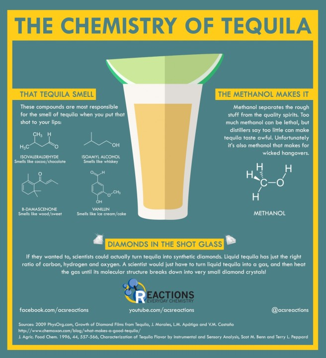 the-chemistry-of-tequila_53d67da7cedaf_w1500.png